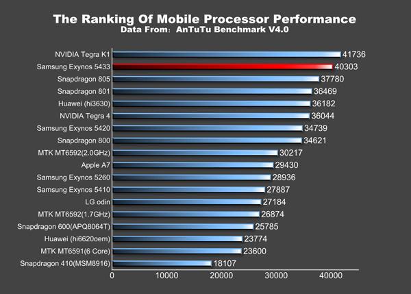 Рейтинг производительности мобильных процессоров