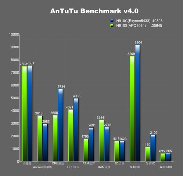 Характеристики Galaxy Note 4 на AnTuTu