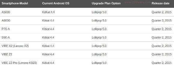 Обновление Lollipop для смартфонов Lenovo