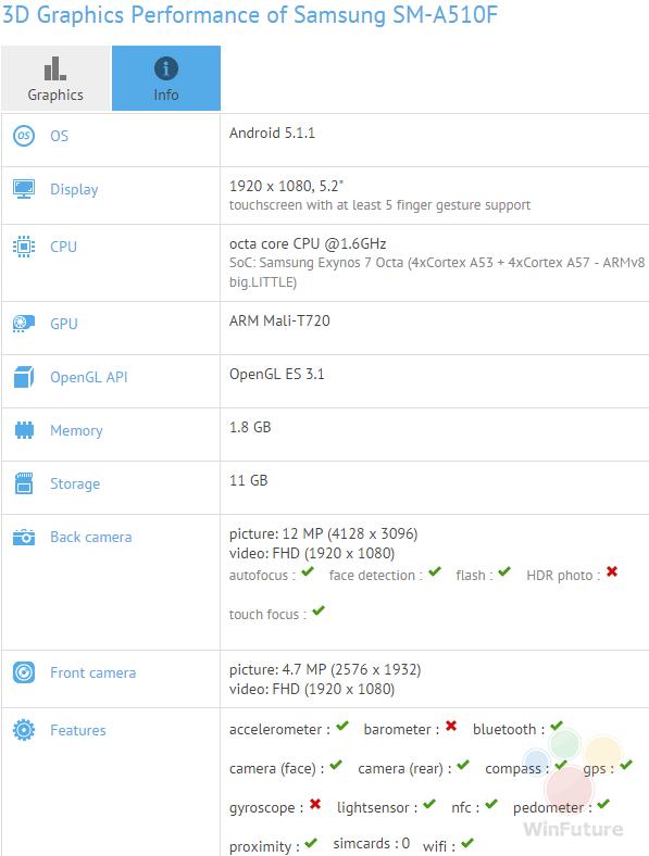 Характеристики Samsung SM-A510F