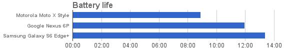 Тесты Google Nexus 6P